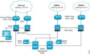 Application Velocity 1 0 For Enterprise Applications Cisco