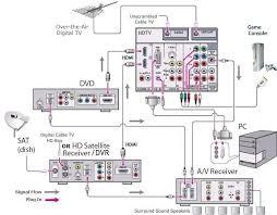 dvr hookup diagram fresh direct tv wiring diagram beautiful nice dvr camera dvr wiring diagram dvr hookup diagram fresh direct tv wiring diagram beautiful nice dvr wiring diagram