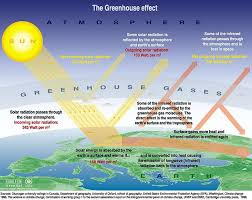 green house effect greenhouse effect