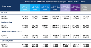 British Airways Miles Chart Oneworld Alliances