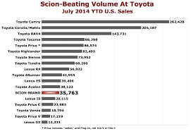 Toyota Sales Chart Chart Of The Day At Least Toyota Has Toyotas The Truth