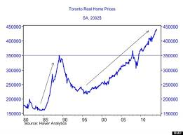Toronto Vancouver Real Estate Prices Main Property In