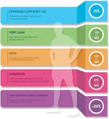 Body Fat Chart Women Body Fat Charts For Women Men Fitbmi