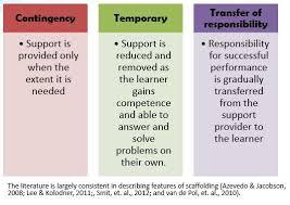 Scaffolding Definition Vygotsky Scaffolding Social Development Theory By Vygotsky Group
