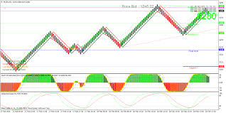 Crude Oil Renko Chart Renko Chart Superiors