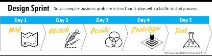 Google Design Sprint Methodology 3 Day Or 5 Day Design Sprint Workshop To Solve Business