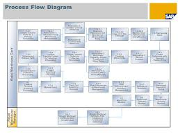 Warehouse And Dc Management Wm Sap Best Practices For