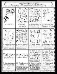 Handwriting Progression Chart Esther Oconnor On Kids Writing Kindergarten Writing