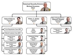 Los Angeles County Organizational Chart Lasd Crime Arrest Statistics