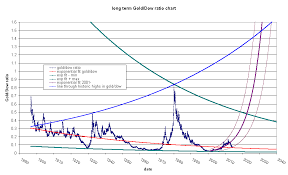 Dow Gold Vs Gold Dow Ratio Arlequin
