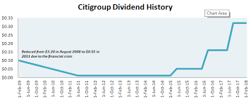 Citibank Stock History Chart Citigroup Stock Undeterred By A Hefty Tax Charge Of 22