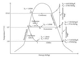 Temperature Entropy Diagram Of A Propane Refrigeration Cycle