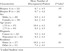 Average Number Of Discrepancies According To Hospice Patient