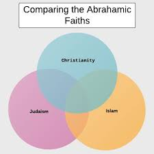Similarities Between Islam And Christianity Venn Diagram Neh Institute 2011