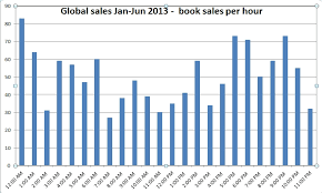 Official Uk Book Sales Chart Author Author July 2013