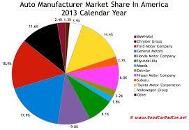 Usa Auto Sales Brand Rankings 2013 Year End Gcbc