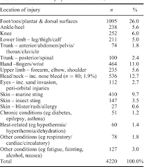 Leisure Related Injuries At The Beach An Analysis Of