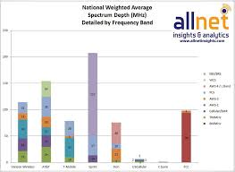 How Does Our Data Compare Sprint Spectrum Chart Allnet