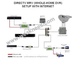 is professional installation of cinema connection with whole home Home Internet Wiring Diagram deca mrv internet jpg home ethernet wiring diagram