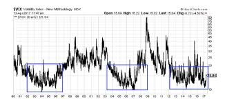 Volatility Index Chart Is A Bull Market In Volatility Vix Nearing See It Market