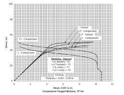 Aluminum 2024 T3 Stress Strain And Fatigue Life Data Evocd
