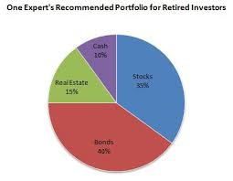 Balanced Investment Portfolio Pie Chart Iowa Center For Wealth Management