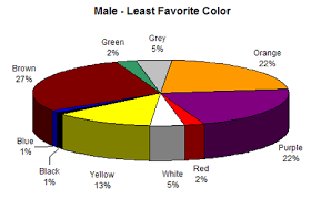 Colour Assignment Preferences