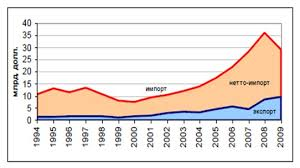 Аграрный сектор экономики Динамика внешней торговли России продовольственными товарами