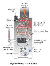 90 efficiency furnace. Modren Efficiency HighEfficiency Furnaces 90 To 98 Intended 90 Efficiency Furnace