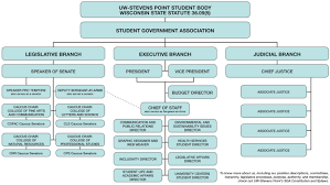 Organizational Chart Organizational Chart Student Government Association UWSP 1