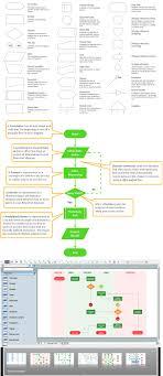 Best Flowchart Software Programming Process Flow Chart