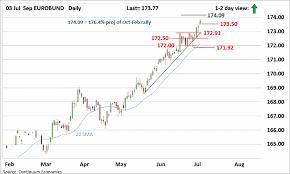 Traction Chart Forex Analysis Chart Sep Eurobund Update Bullish