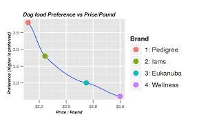 Dog Food Preference Experiment Do Dogs Prefer Pricier Foods