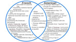 Compare American And French Revolution Venn Diagram Venn Diagram Civil War North And South Magdalene Project Org