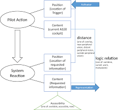 Peripheral Awareness Chart Gaze Based Interactions In The Cockpit Of The Future A