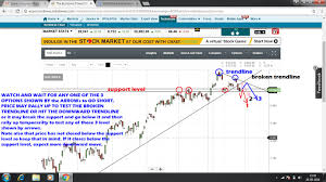 Nse Stock Chart Analysis Nse Index Chart Technical Analysis Based On Price Action