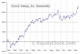 Suncor Energy Inc Nyse Su Seasonal Chart Equity Clock