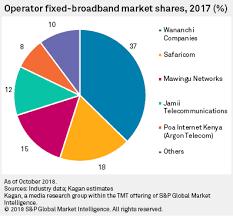 kenya fixed broadband ftth fixed