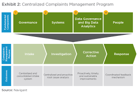 Transforming Customer Complaints Into Business Success