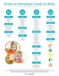 Baby Food Introduction Chart Canada Milena Milena0858 On Pinterest