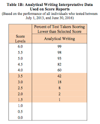 Gre Score Percentiles Convert Raw Scores Into Percentiles
