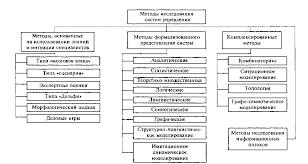 Социологические исследования систем управления Контрольная работа Социологические методы исследования систем управления