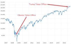 No President Controls The U S Stock Market The People Do