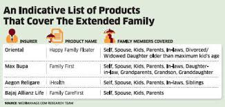 How To Ensure Health Insurance Plans For Extended Family