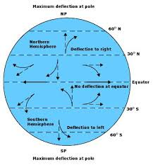 what is the coriolis effect for kids. long range shooting: external ballistics - the coriolis effect loadout room what is for kids