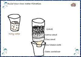 homemade water filter. Exellent Water Picture Of How To Made A Cheap Homemade Water Filter Intended T