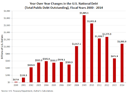 National Debt Per Year Chart Fiscal Year 2014 National Debt Wrap Up Mygovcost