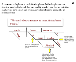 diagramming sentences  infinitives