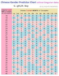 Chinese Birth Prediction Chart 39 Unusual Chinese Gender Chart 1990