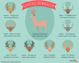 santa claus and reindeer names. Names Of Reindeer On Santa Claus And